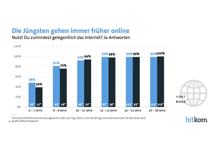 Für die Generation Z gilt Mobile First || Bitkom-Studie 2017